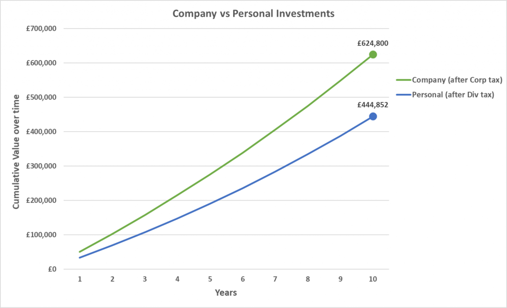 How to Invest Business Profits